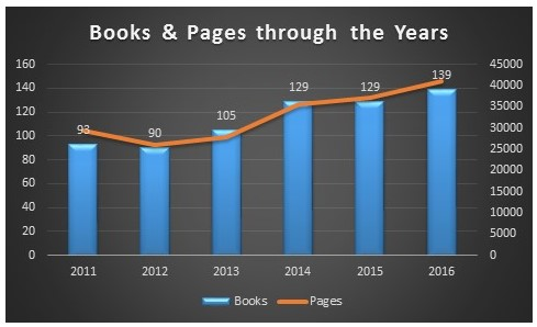 2016-blog-stats-books-and-pages