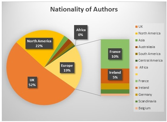 2016-blog-stats-nationality