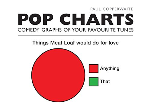 pop charts paul copperwaite