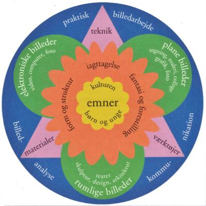 Model for valg af undervisningsindhold