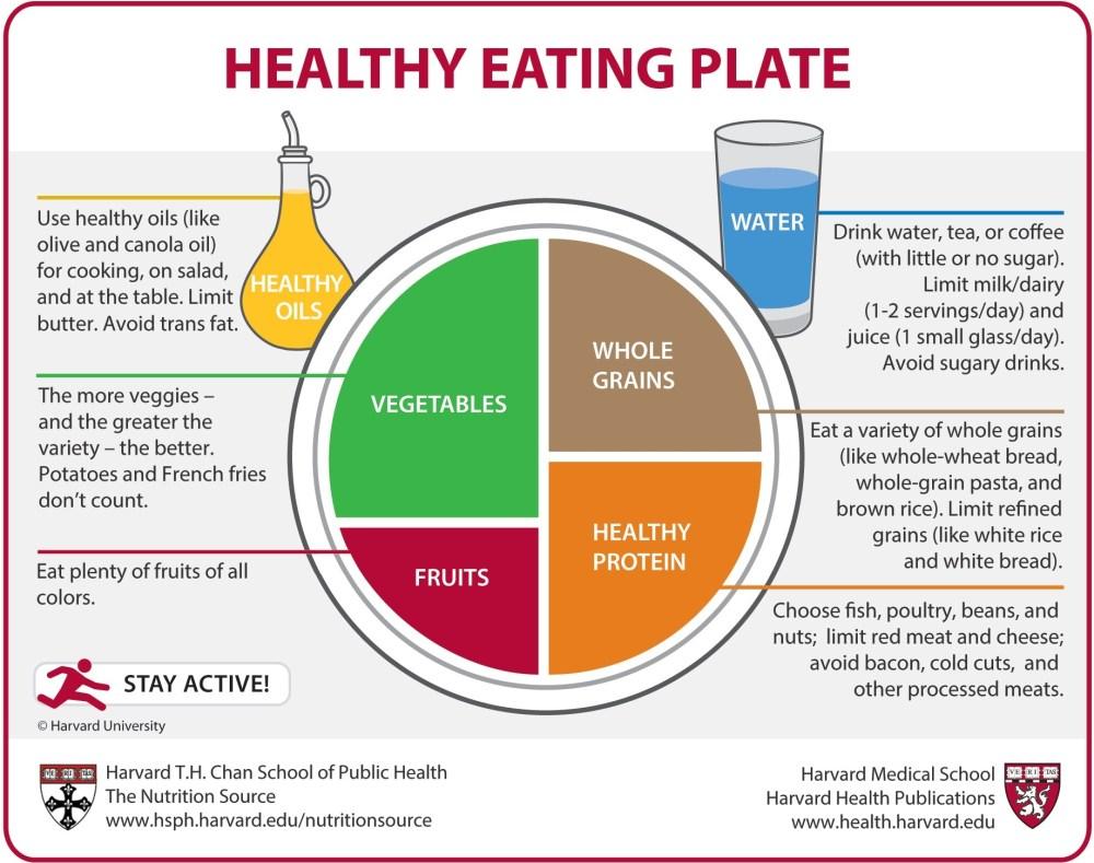 Harvard Healthy Plate