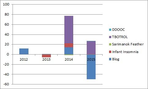 monies earned 2012-2015