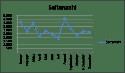 Seitenzahl 2017 - Diagramm