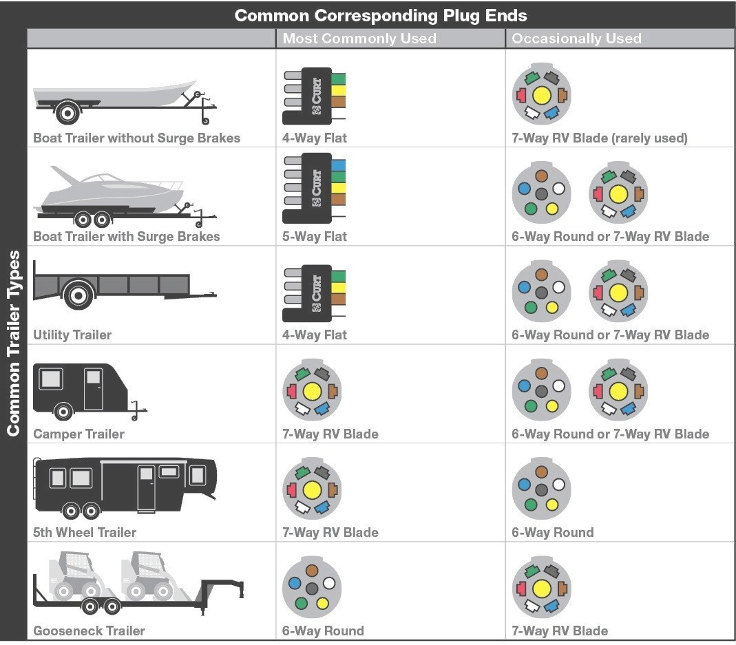 5 Wire Trailer Wiring Diagram Wiring Diagram