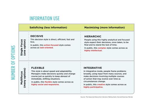 decision making styles 2
