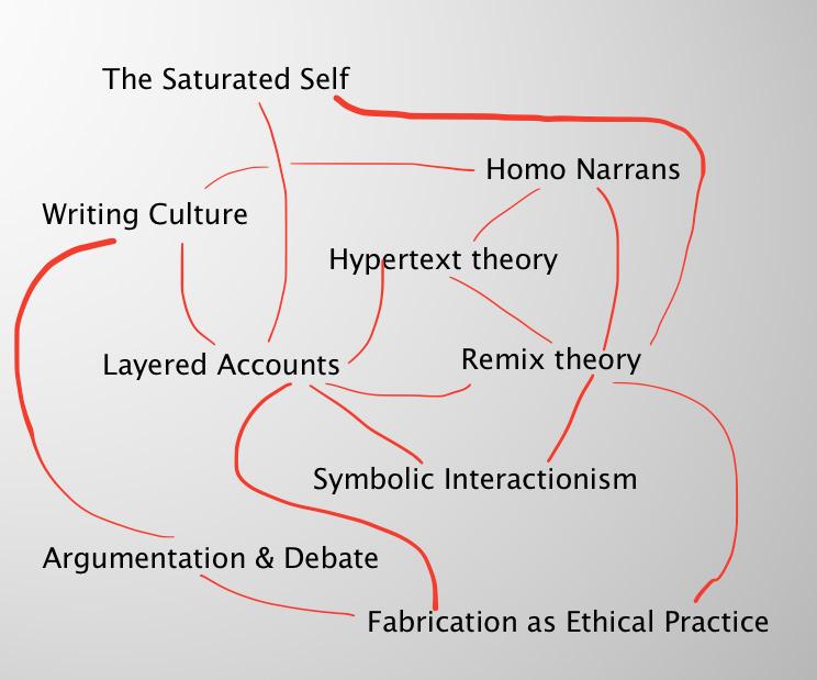 Reflexivity: Some techniques for interpretive researchers - Annette Markham    social media, methods, and ethics