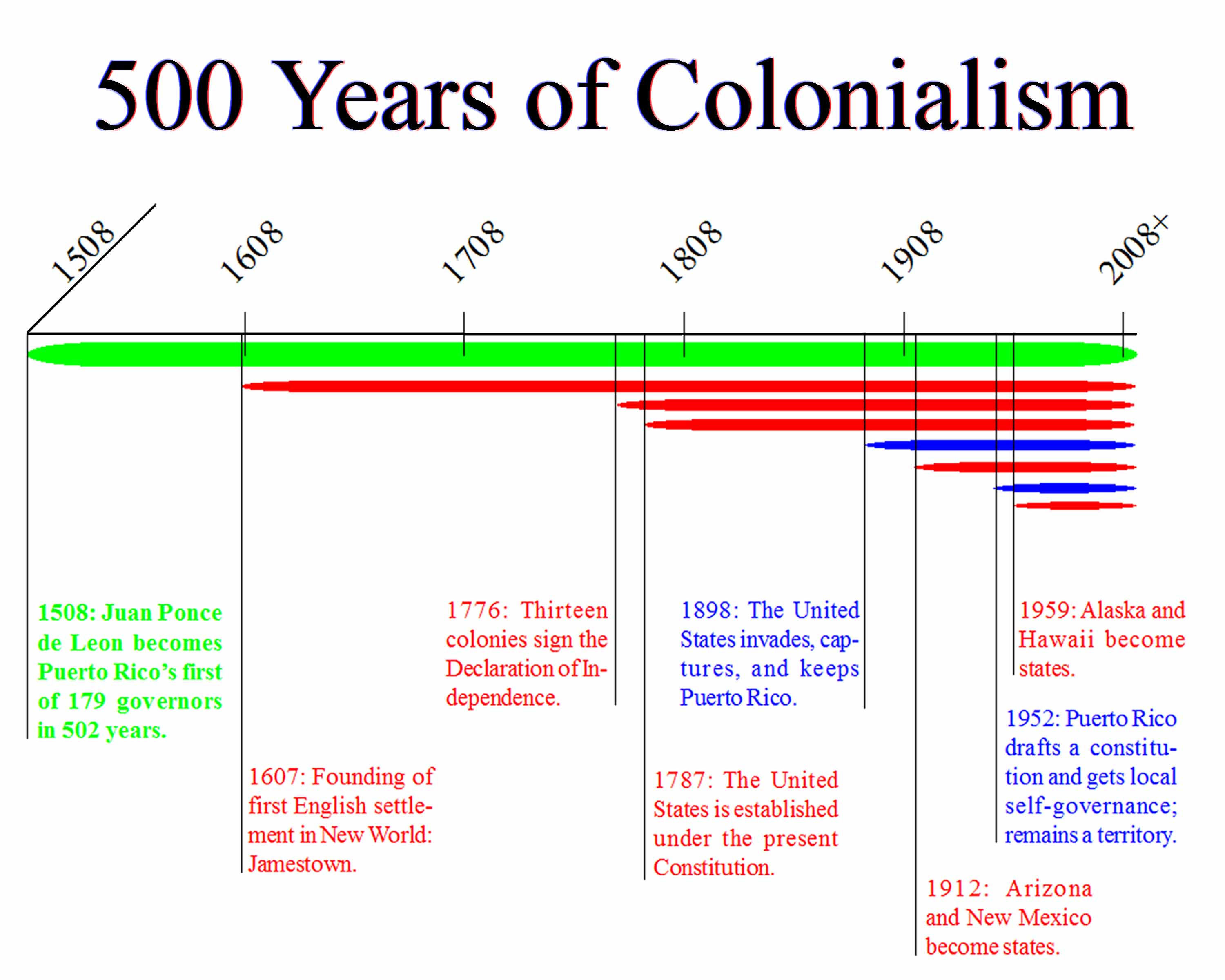 500 Years Of Colonialism Timeline