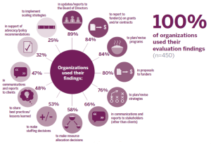 New Research: The State of Evaluation 2012