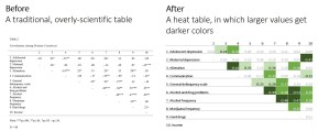 Before/After Remake in Microsoft Excel: Traditional Table to Heat Table