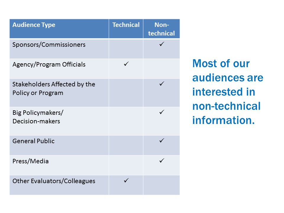 As shown in the table, most of our audiences are interested in non-technical information.