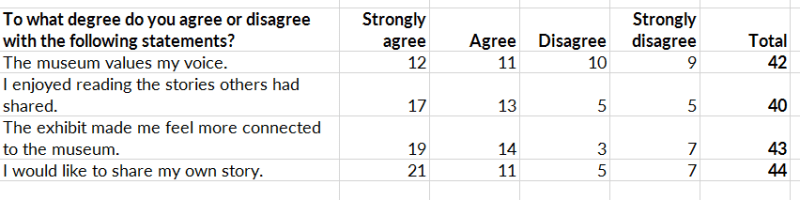 Here's the table displaying the fictional results of a semi-fictional survey.