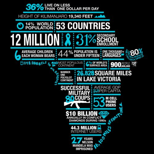 Africa Stats