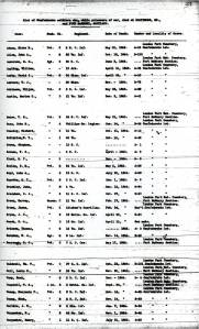 """Confederate prisoners who died at Ft. McHenry, Baltimore, while in Union custody, from the """"Register of Confederate Soldiers and Sailors Who Died in Federal Prisons and Military Hospitals in the North"""""""