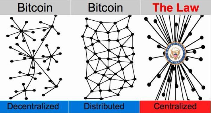 bitcoindistributed