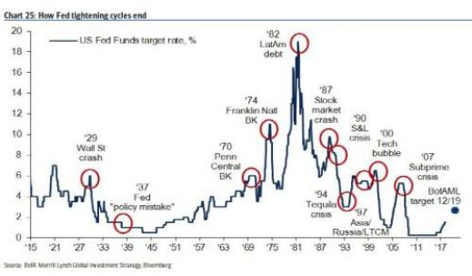 fed tightening cycle