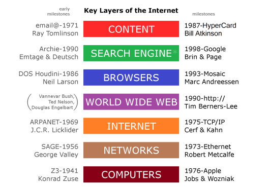 Internet_Key_Layers