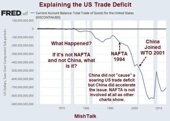 US trade def