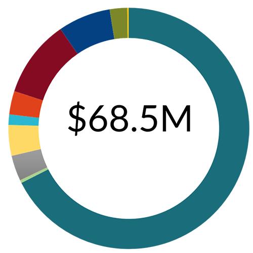 Revenues FY18 graph