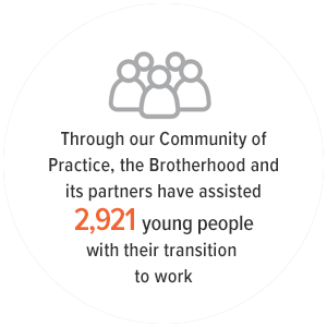 2921 Young People