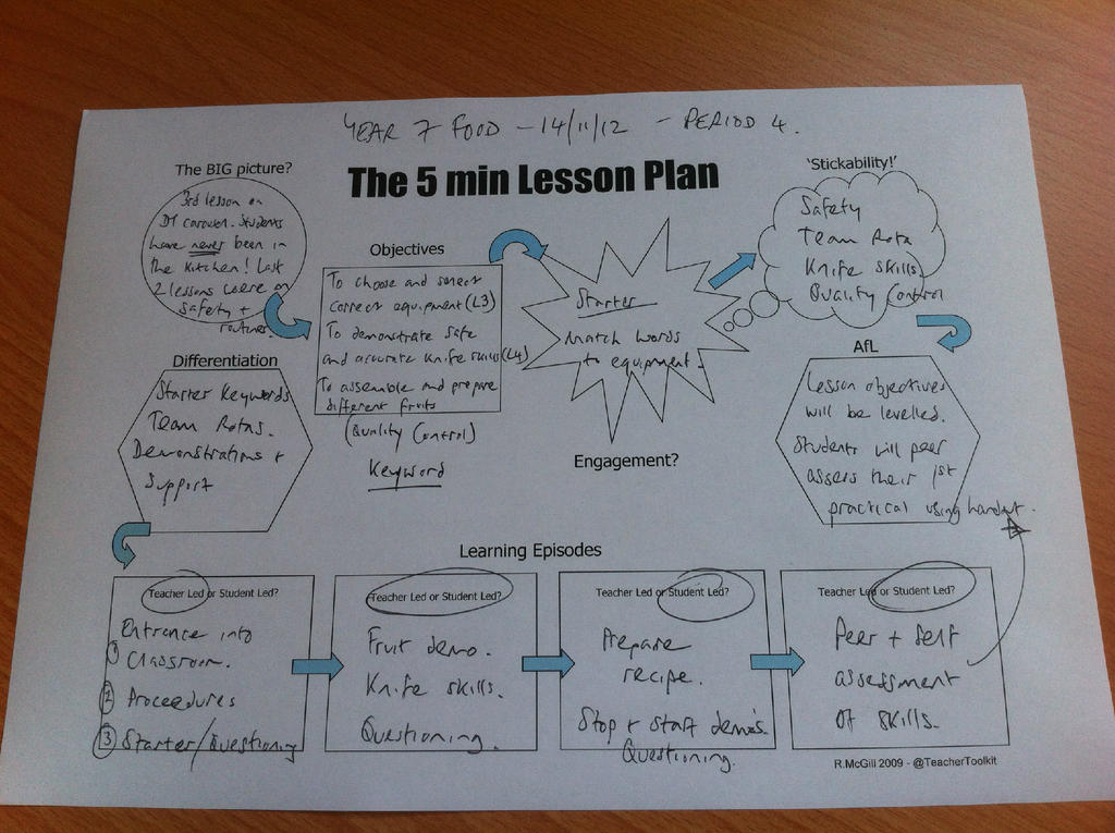 lesson plan   Lifelong Learning Matters Sample 5 minute lesson plan template