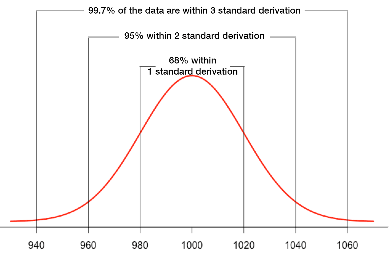 Anomaly Detection With The Normal Distribution