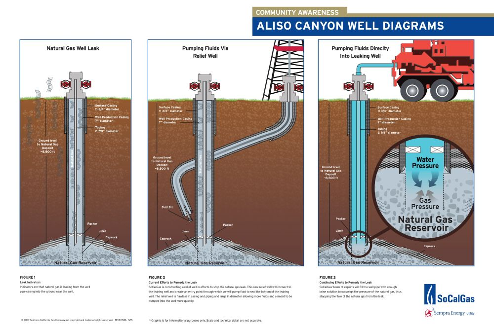 Aliso Canyon Well Diagrams1