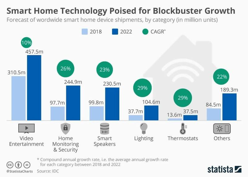 smarthome potential growth