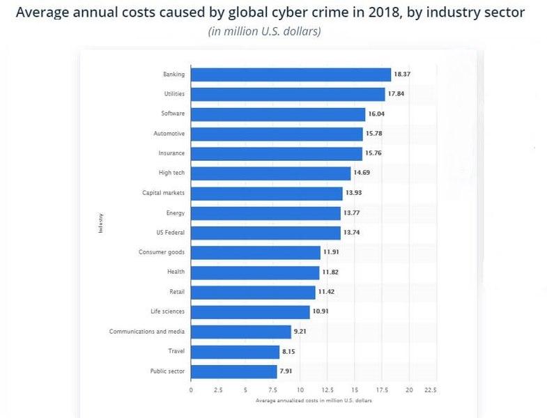 Cybercrime Damage Stats