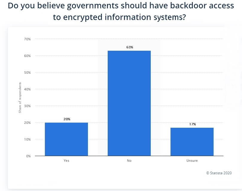For or Against Backdoors?