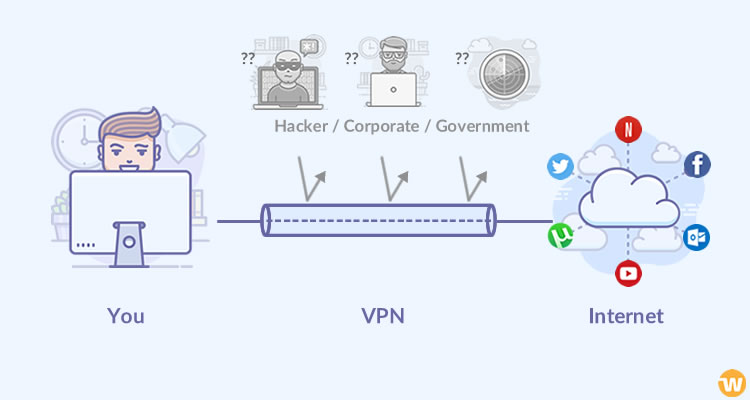 What is a VPN Service