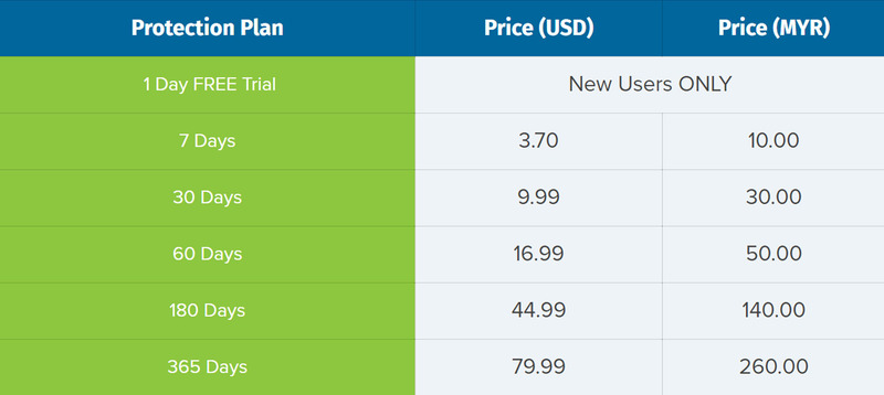 BolehVPN Price Table