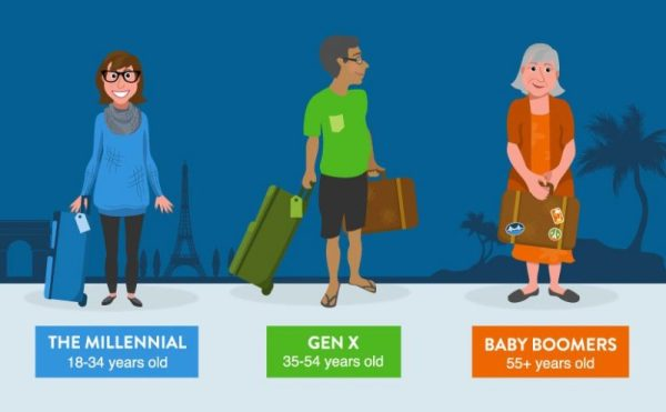 Generation Gap Travel Hipmunk