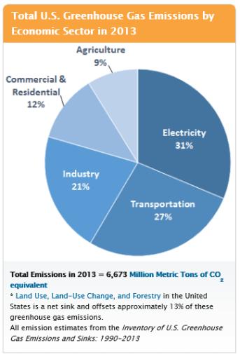 US GHG Emissions 2013
