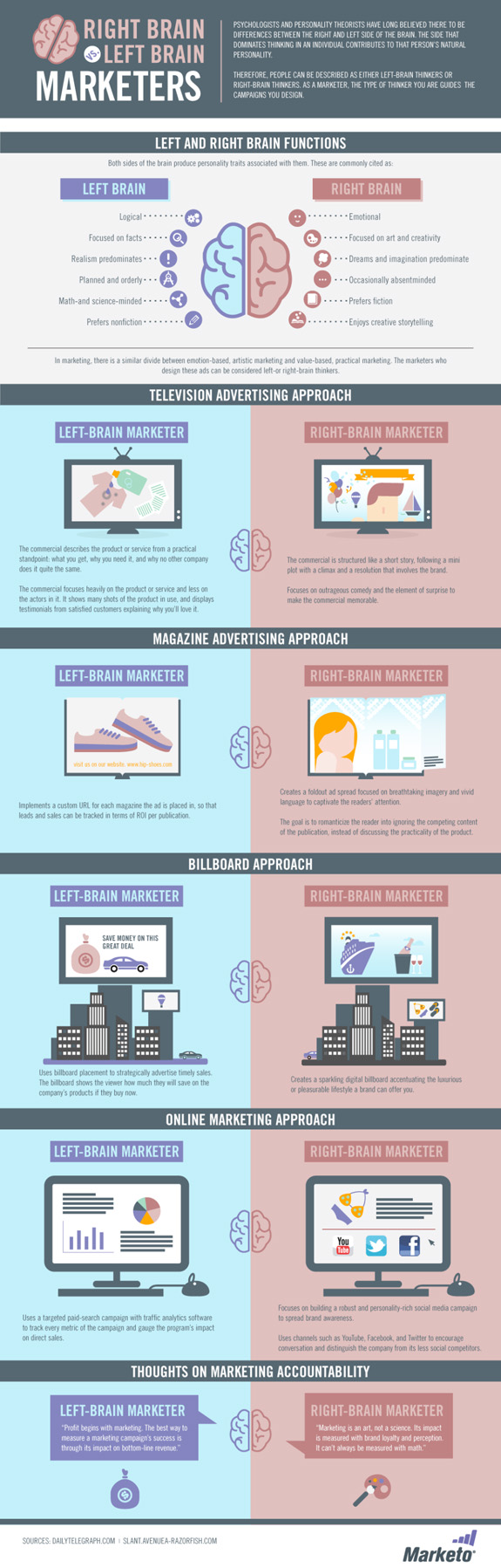 left-brain right-brain marketer infographic
