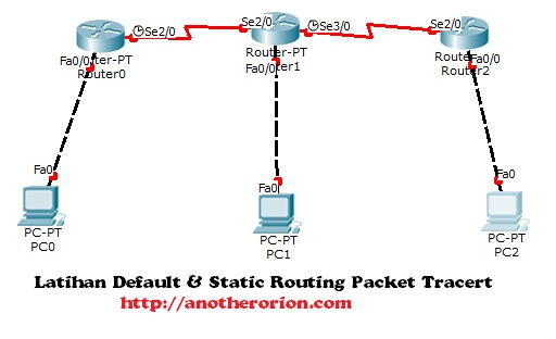 latihan static & default routing