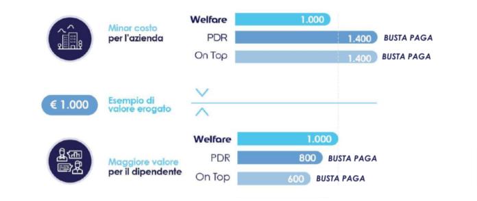 Welfare On Demand, esempio di costi e valore erogato.