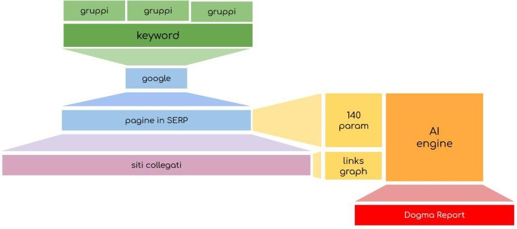 Dogmareport, il SEO ad un nuovo livello: grafico dei fattori di ranking SEO.
