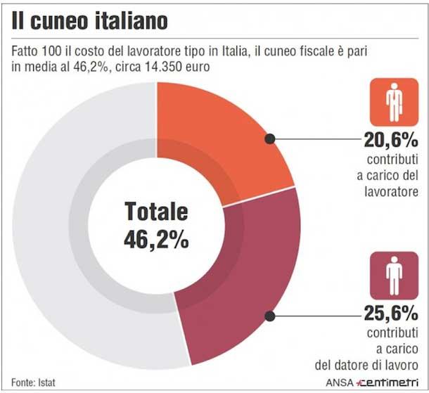 Rappresentazione grafica del cuneo fiscale