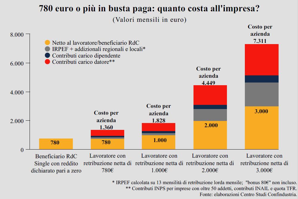 Grafico sul calcolo dello stipendio netto, contributi e Irpef - Centro Studio Confindustria