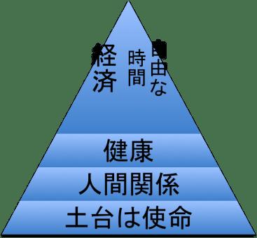 成幸のピラミッド