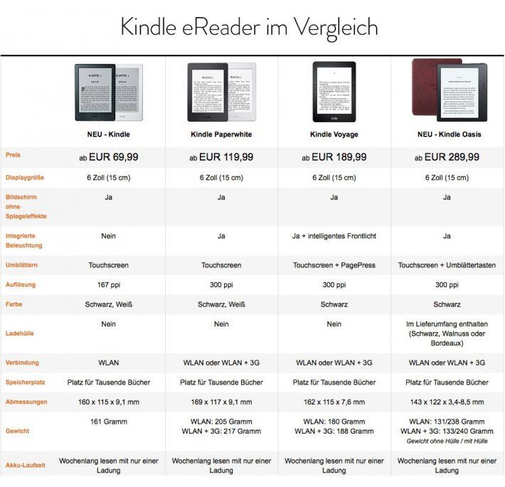 Kindle-eReader-Vergleich