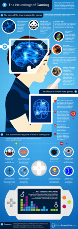 Effects of Video Games on the Brain  Infographic    AnsonAlex com