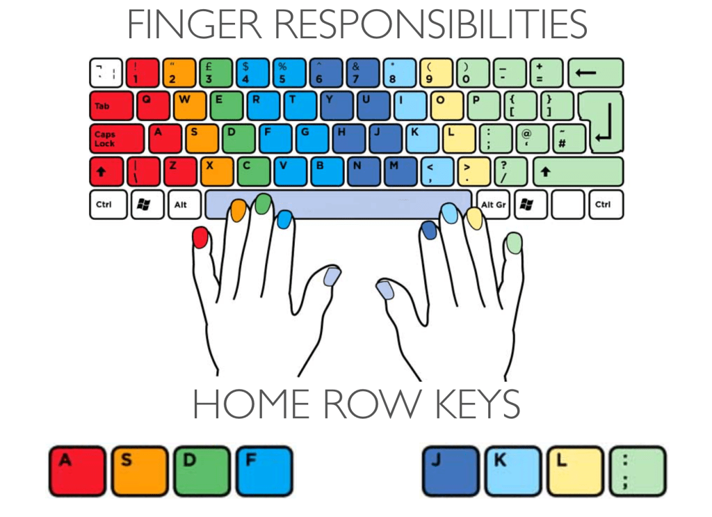 Finger Chart for Typing