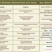 Difference between Jesus and Muhammad (pbut)