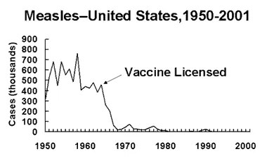 measle death rates