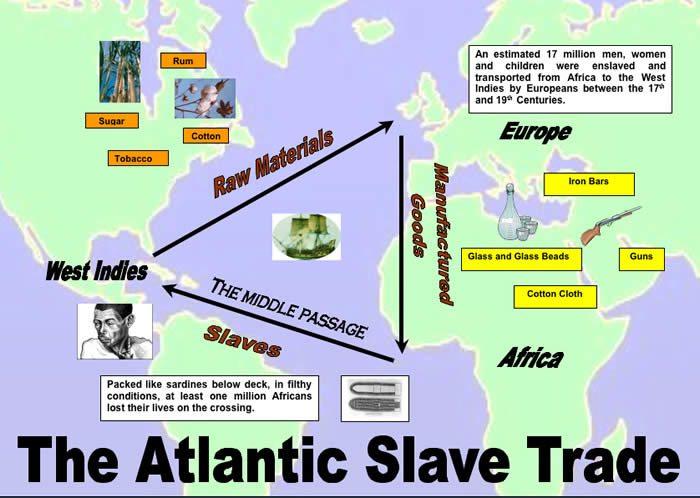 Triangular Trade - Historyplex