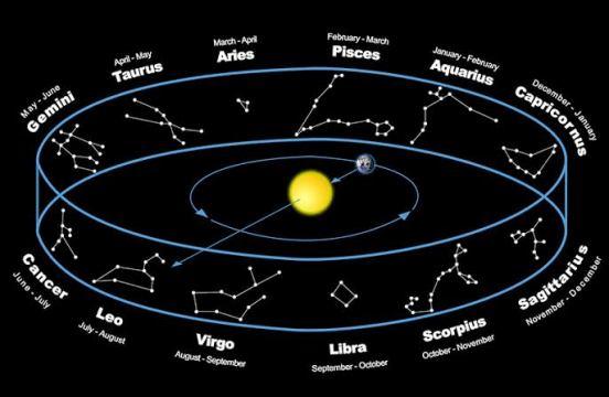 gökyüzü takım yıldızlar burçlar zodyak takvimi yıldız güneş sistemi gezegenler_3