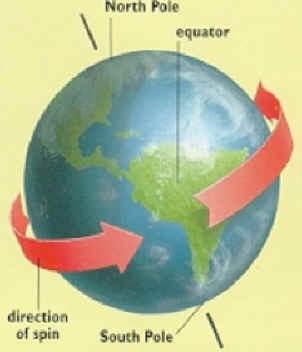 Planets' Rotation and Revolution (2/6)
