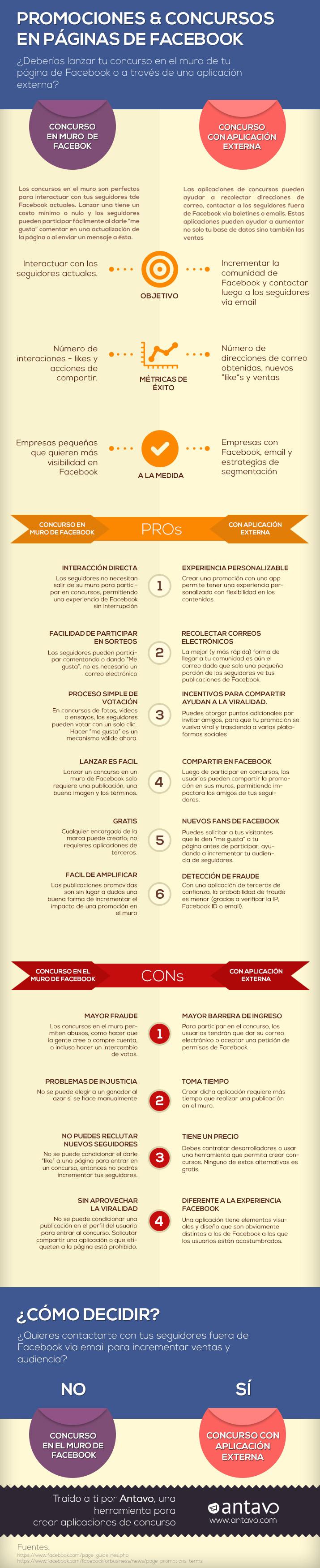 Infografía promociones y concursos en Facebook