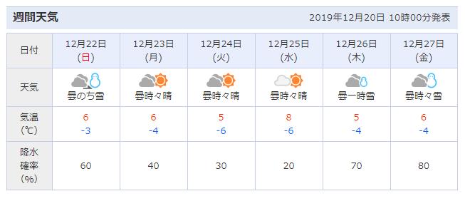 白馬村の週間天気